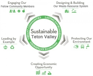 Sustainable-Teton-Valley-logo